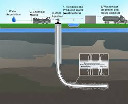 hydraulic fracking infographic
